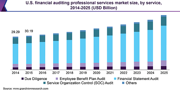 U.S. financial auditing professional services market