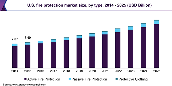 U.S. fire protection market size, by type, 2014 - 2025 (USD Billion)