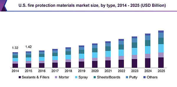 U.S. fire protection materials market for construction, by type, 2014 - 2025 ($Billion)