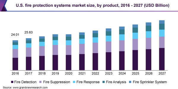 U.S. fire protection systems market size, by product, 2016 - 2027 (USD Billion)