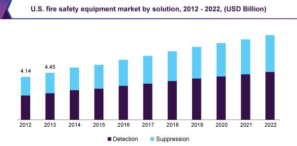 U.S. fire safety equipment market by solution, 2012 - 2022 (USD Billion)