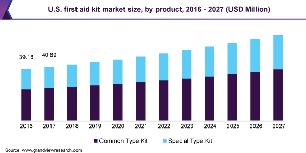 U.S. first aid kit market size
