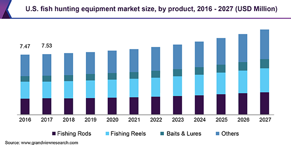 U.S. fish hunting equipment market