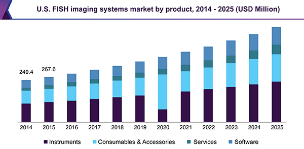 U.S. FISH imaging systems market