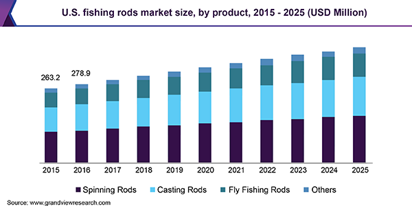 U.S. fishing rods market size, by product, 2015 - 2025 (USD Million)