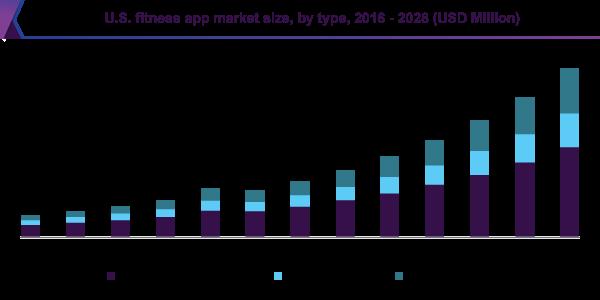 U.S. fitness app market size, by type, 2016 - 2028 (USD Million)