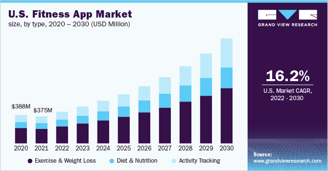 Fitness app market size in the U.S