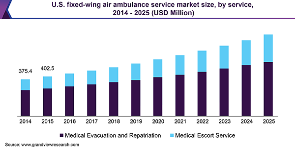 Fixed-wing Air Ambulance Service Market | Industry Report, 2018-2025
