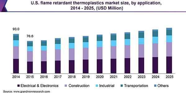 U.S. flame retardant thermoplastics market size, by application, 2014 - 2025 (USD Million)