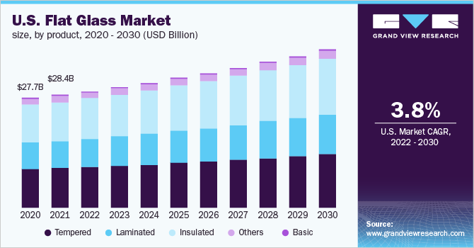 U.S. flat glass market size, by product, 2014 - 2025 (USD Billion)