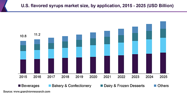 U.S. flavored syrups market size, by application, 2015 - 2025 (USD Billion)