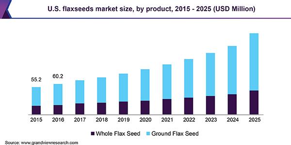 U.S. flaxseeds market