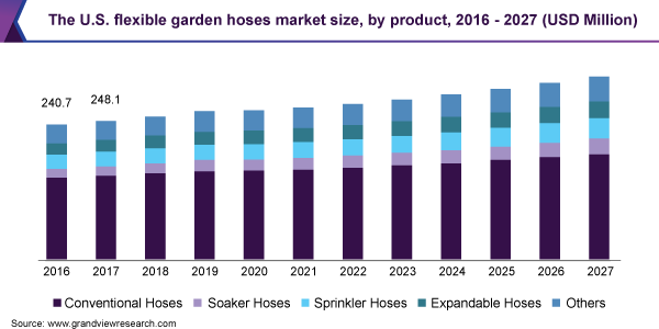 The U.S. flexible garden hoses market size, by product, 2016 - 2027 (USD Million)
