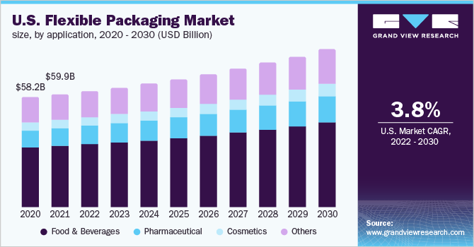 U.S. flexible packaging market