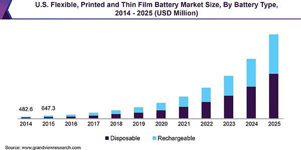 U.S. Flexible, Printed and Thin Film Battery Market