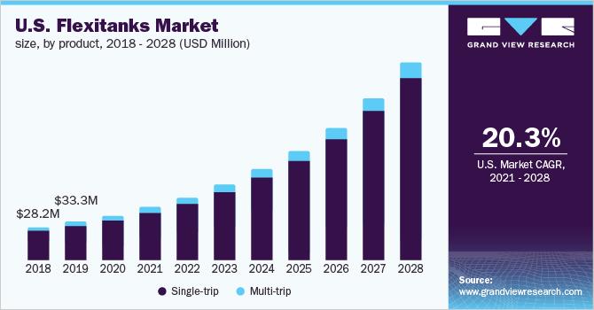 U.S. flexitanks market size by product, 2014 - 2024 (USD Million)
