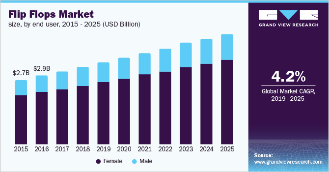 U.S. flip flops market size, by end user, 2015 - 2025 (USD Billion)