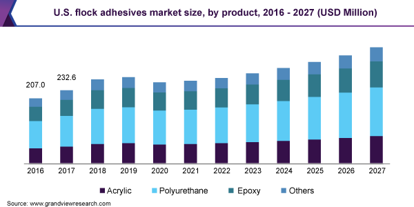 U.S. flock adhesives market size, by product, 2016 - 2027 (USD Million)
