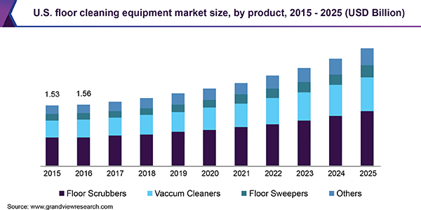 Floor Cleaning Equipment Market Size Share Industry