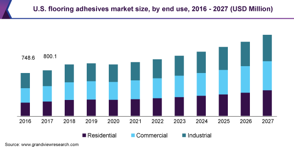 U.S. flooring adhesives market size, by end use, 2016 - 2027 (USD Million)