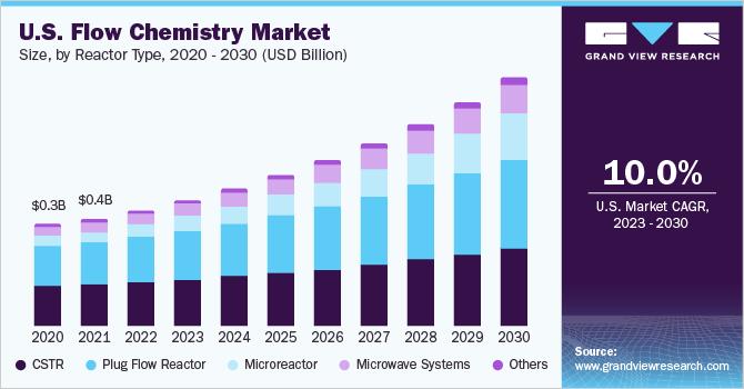 U.S. flow chemistry market size, by reactor, 2014 – 2025 (USD Million)
