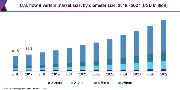 USA-Flow-Diverters-Market-Size-Share-Trend-and-Segment-Forecast