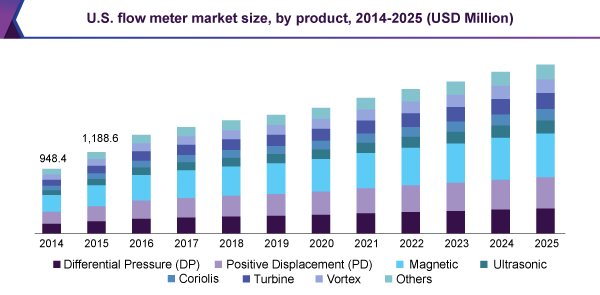 U.S. flow meter market size, by product, 2014-2025 (USD Million)