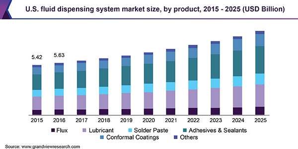 U.S. fluid dispensing system market