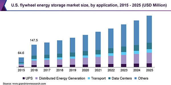 U.S. flywheel energy storage market size, by application, 2015 - 2025 (USD Million)