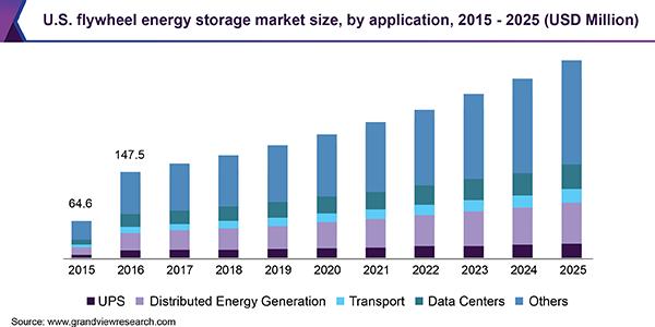 U.S. flywheel energy storage market size, by application, 2015 - 2025 (USD Million)