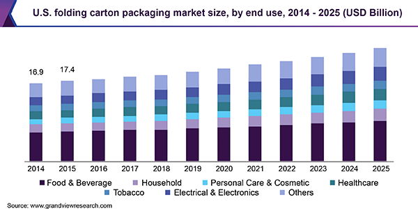U.S. folding carton packaging market