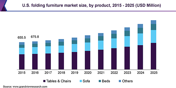 U.S. folding furniture market size, by product, 2015 - 2025 (USD Million)