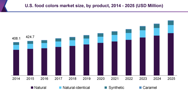 U.S. food colors market size, by product, 2014-2025 (USD Million)