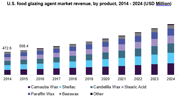 U.S. food glazing agent market