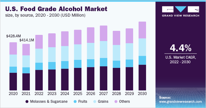 U.S. food grade alcohol market size