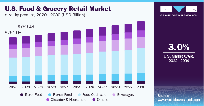 U.S. food and grocery retail market size, by product, 2016 - 2027 (USD Billion)
