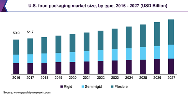 U.S. food packaging market size, by type, 2014 - 2025 (USD Billion)