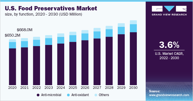 U.S. food preservatives market, by application, 2014 - 2025 (USD Million)