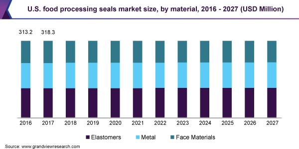U.S-Food-Processing-Seals-Market-Size-by-Material