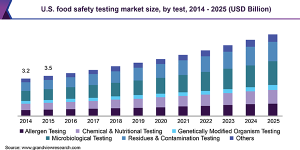 U.S. Food Safety Testing market