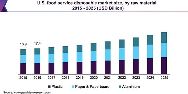 U.S. food service disposable Market