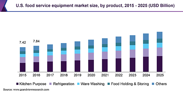Food Service Equipment Market Size Industry Trend Report