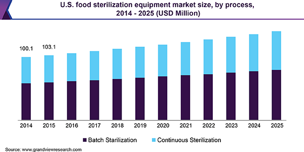 U.S. food sterilization equipment market