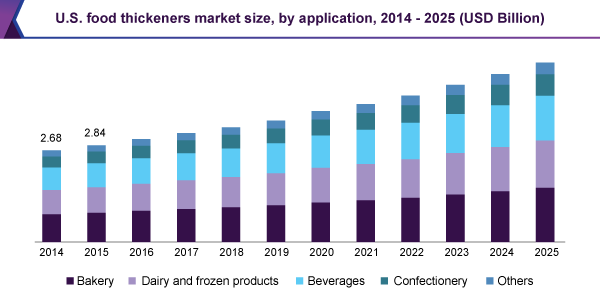 U.S. food thickeners market revenue by application, 2014 – 2025 (USD Million)