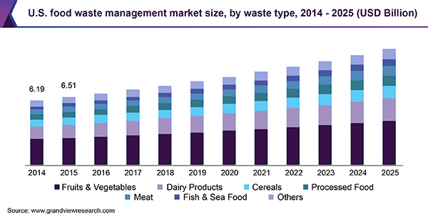 U.S. food waste management market size, by waste type, 2014 - 2025 (USD Billion)