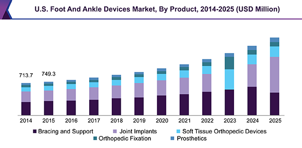 U.S. Foot And Ankle Devices Market, By Product, 2014 - 2025 (USD Million)