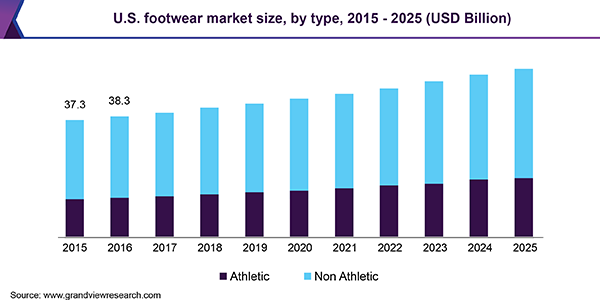 U.S. footwear market size, by type, 2015 - 2025 (USD Billion)