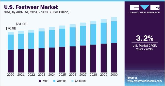 A bordo Mansedumbre tengo sueño  Footwear Market Size, Share | Global Industry Trends Report, 2025