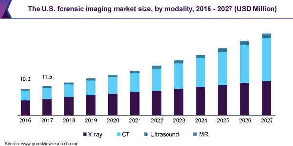 The U.S. forensic imaging market size, by modality, 2016 - 2027 (USD Million)