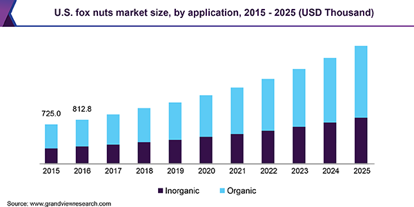 U.S. fox nuts market size, by application, 2015 - 2025 (USD Thousand)